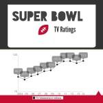 Superbowl TV ratings