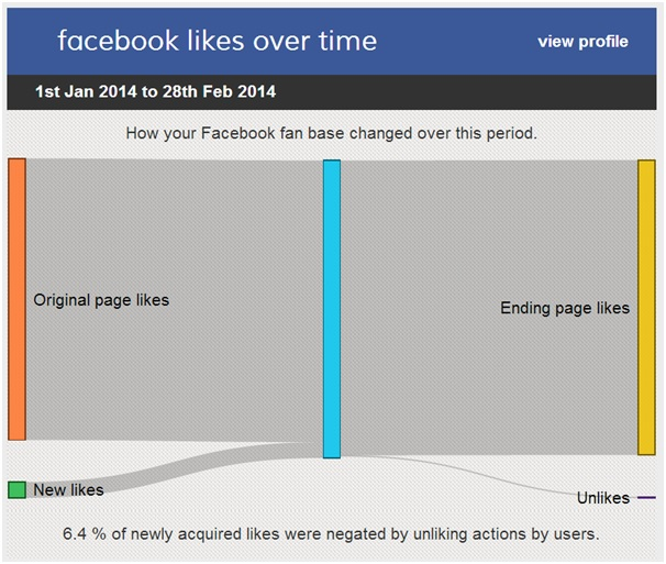 Facebook community size