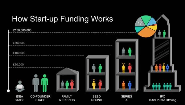 How start-up funding works