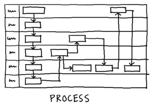 process-limitations (CC) by  Dave Gray