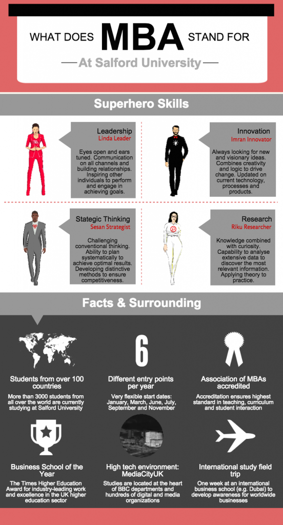 What MBA stands for