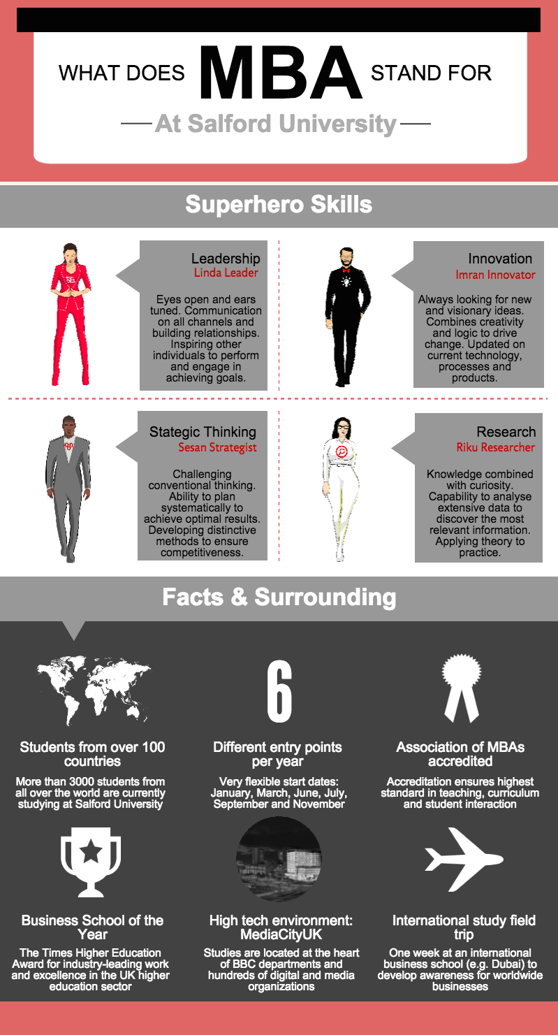 why mba what mba stands for