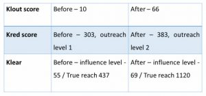 Why study digital marketing: How I scored before I started SSMM