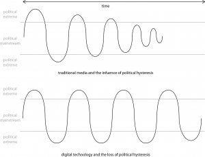 Figure 3: Fractal Politics: Political hysteresis in traditional and digital media environments