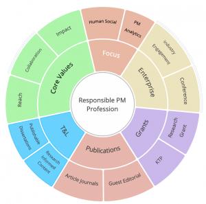 Project Management Cluster