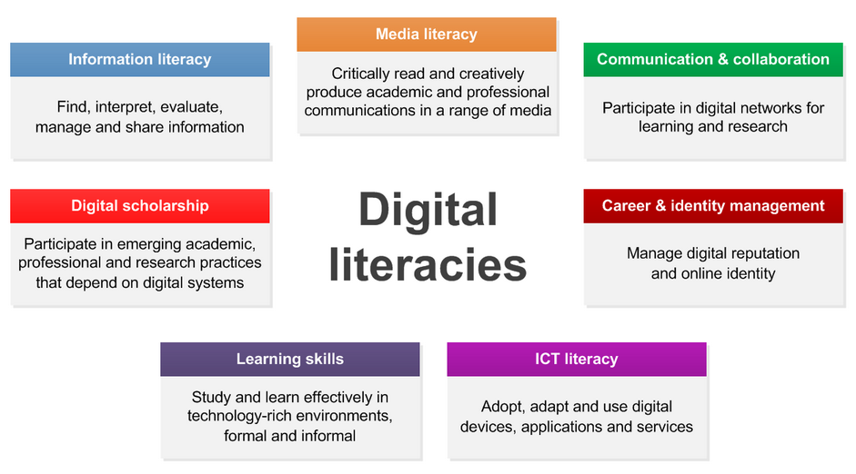 How are your digital skills?