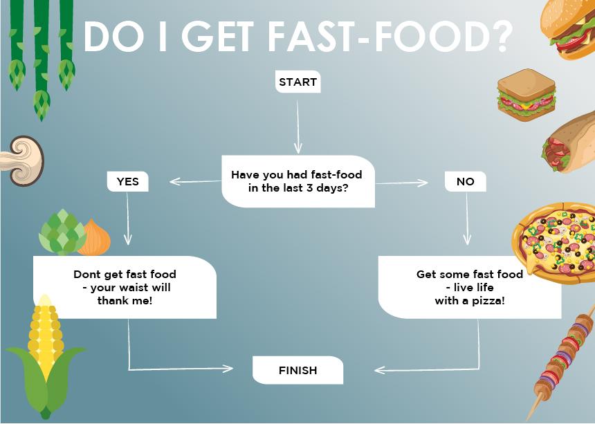 flowchart: Do I get fast-food?