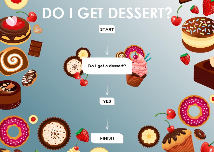 Flowchart: Do I get dessert?