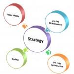 Formula for Digital Success