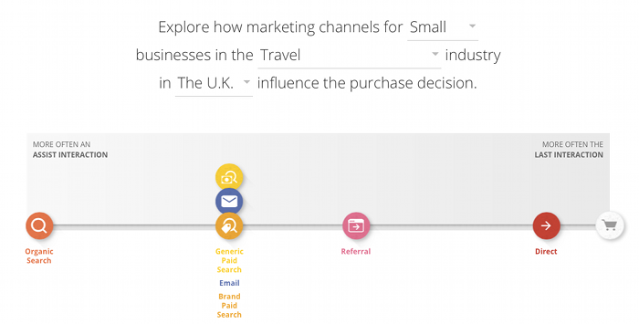 Small Travel business UK