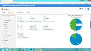 Google analytics data for X debt