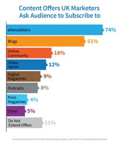 Types of content offered by subscription