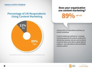 Use of content marketing in UK in UK