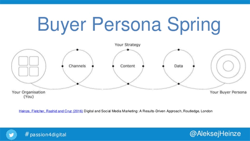 Buyer Persona Spring - useful for Small business SEO strategy